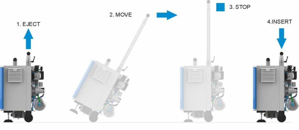 Leak test equipment handling